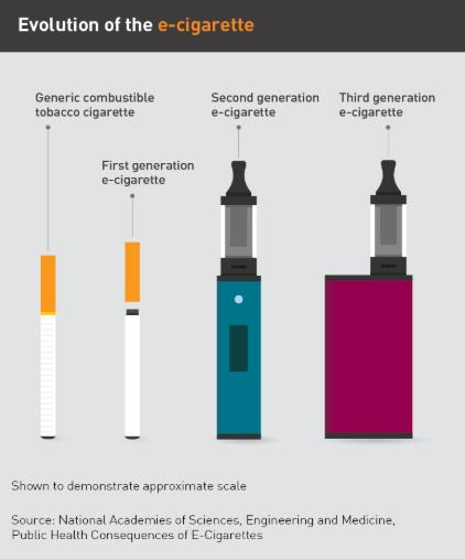 Evolution of e-cigarettes