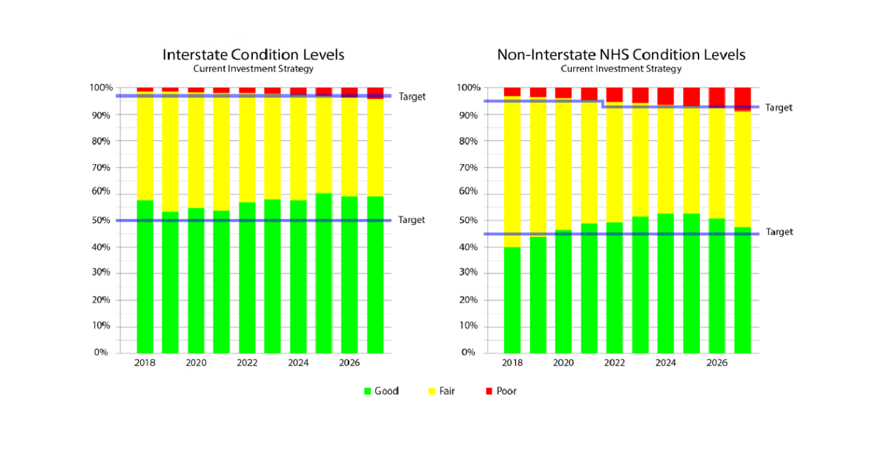 two line graphs: 1. interstate condition levels and 2. non-interstate nhs condition levels